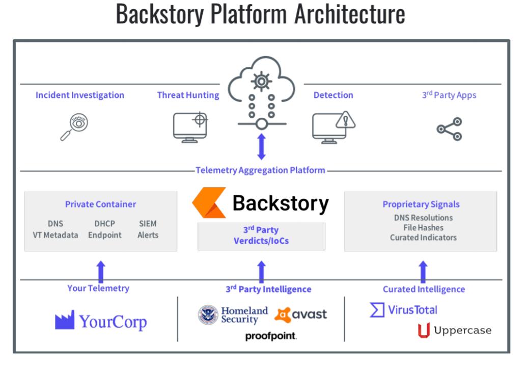 Backstory Platform Architecture - Tweaklibrary
