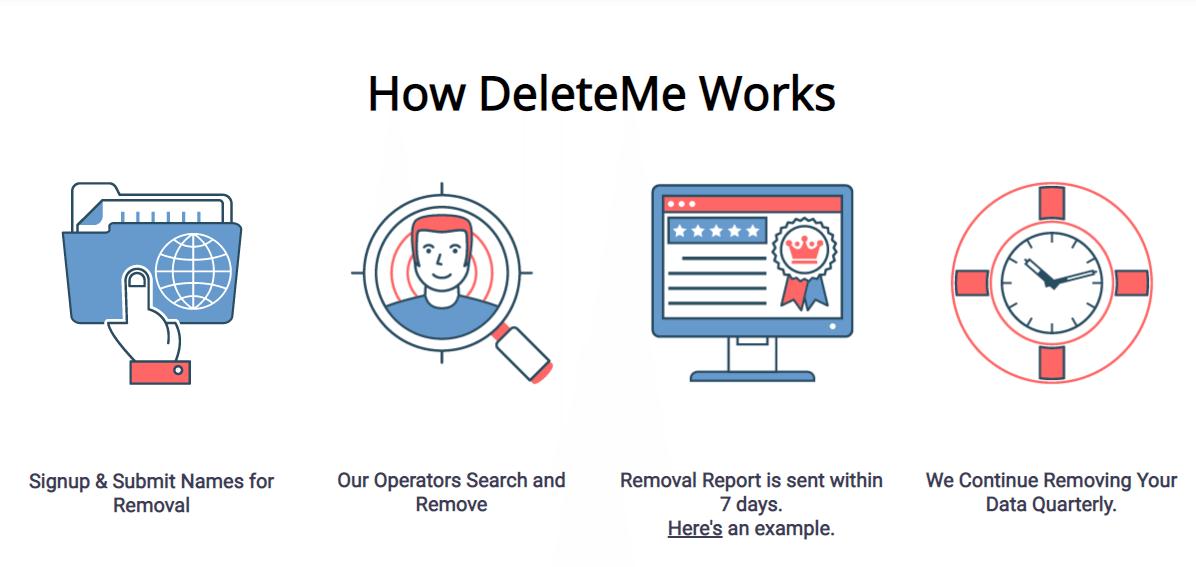 How DeleteMe Works