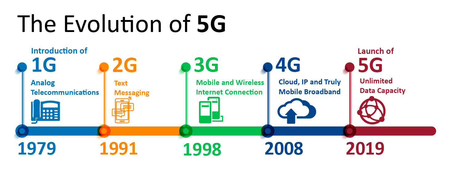 The Evolution of 5G - Tweaklibrary