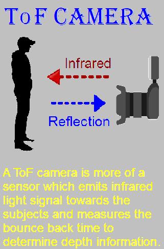 Tof camera - Nokia 9