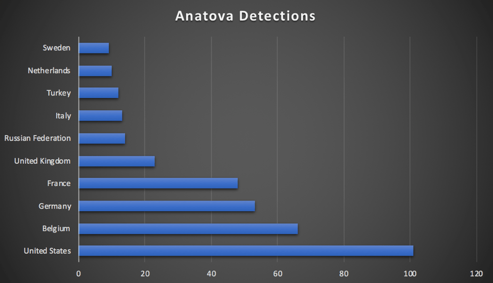 Anatova Detection - Ransomware