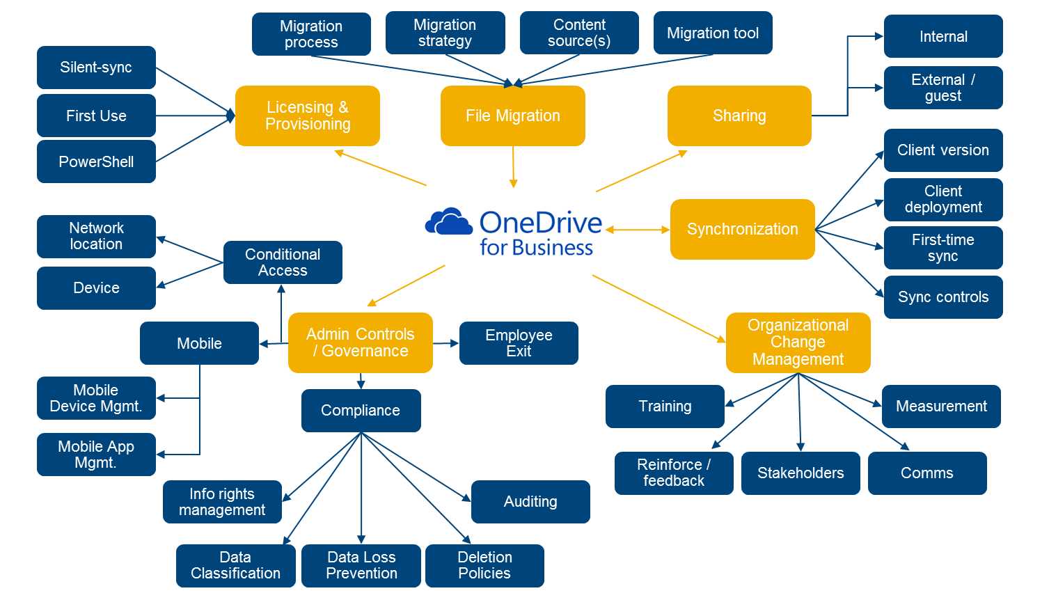 Use Microsoft OneDrive For Business – A Cloud Storage Platform