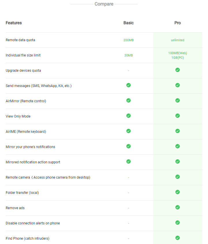 Comparison of AirDroid Free and Pro version