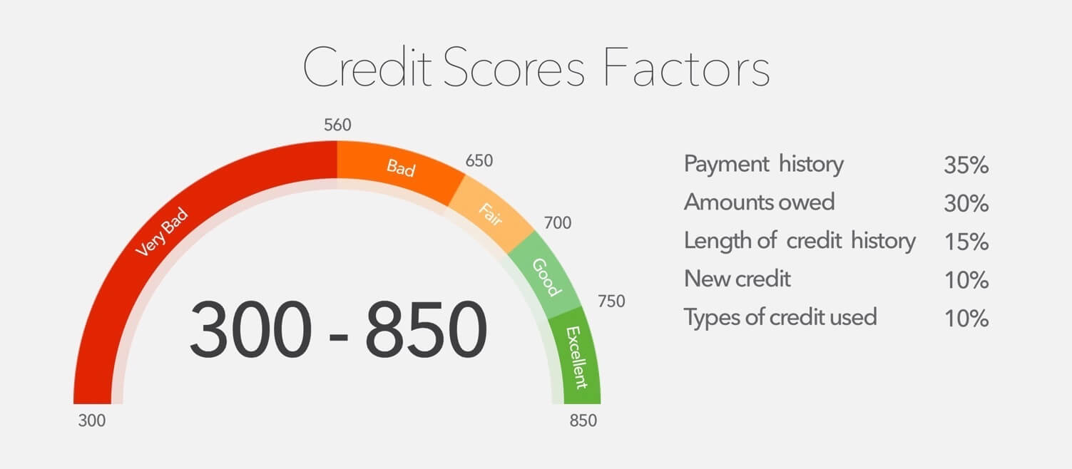 Credit Score Factors and Ratings