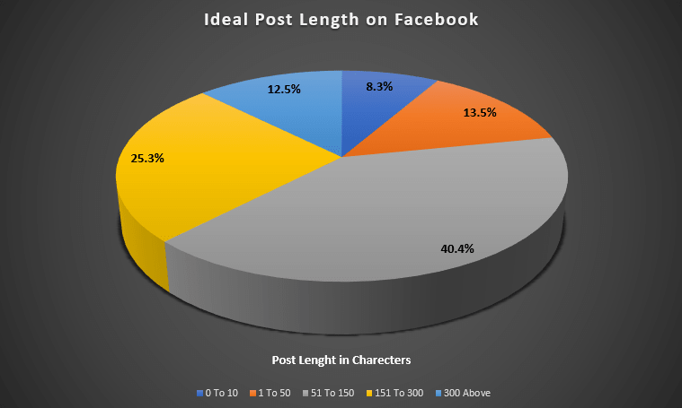 Ideal Post Length on Facebook