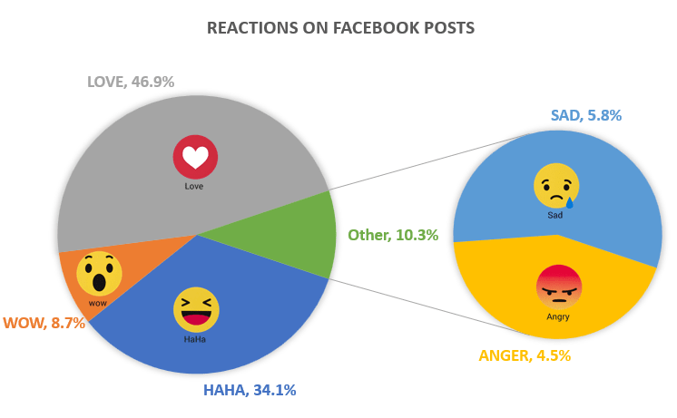 Reactions on Facebook Posts - Digital Marketing