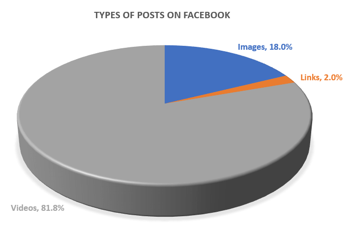Types of Posts on Facebook digital marketing