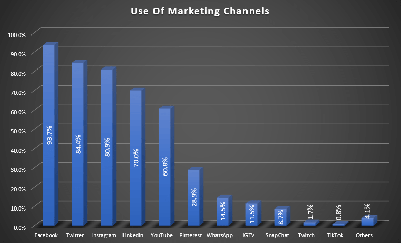 digital marketing channel usage