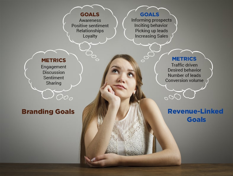 facebook branding goals and revenue linked goals