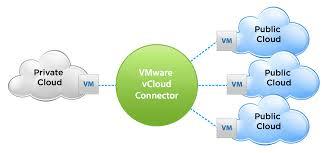 VMware vCloud Connector