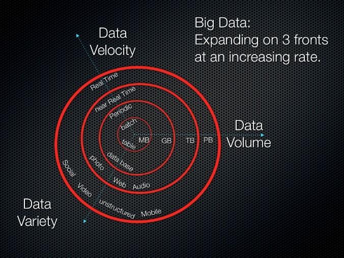Bigdata_three Vs_Volume Velocit Volume