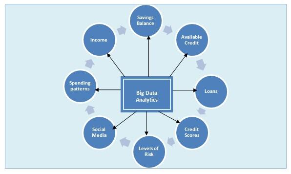 Big Data Analytics_Real-time Benefits
