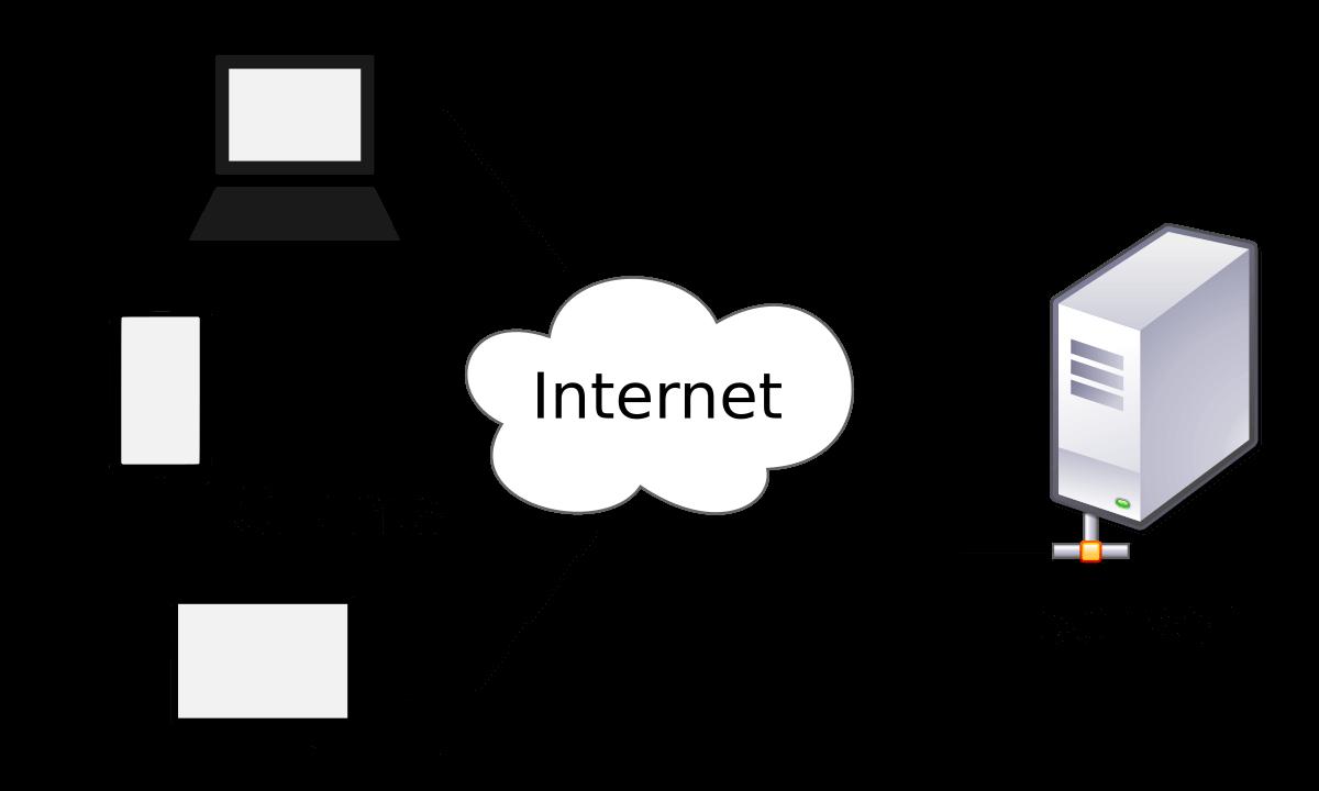 File Transfer Protocol - file sharing