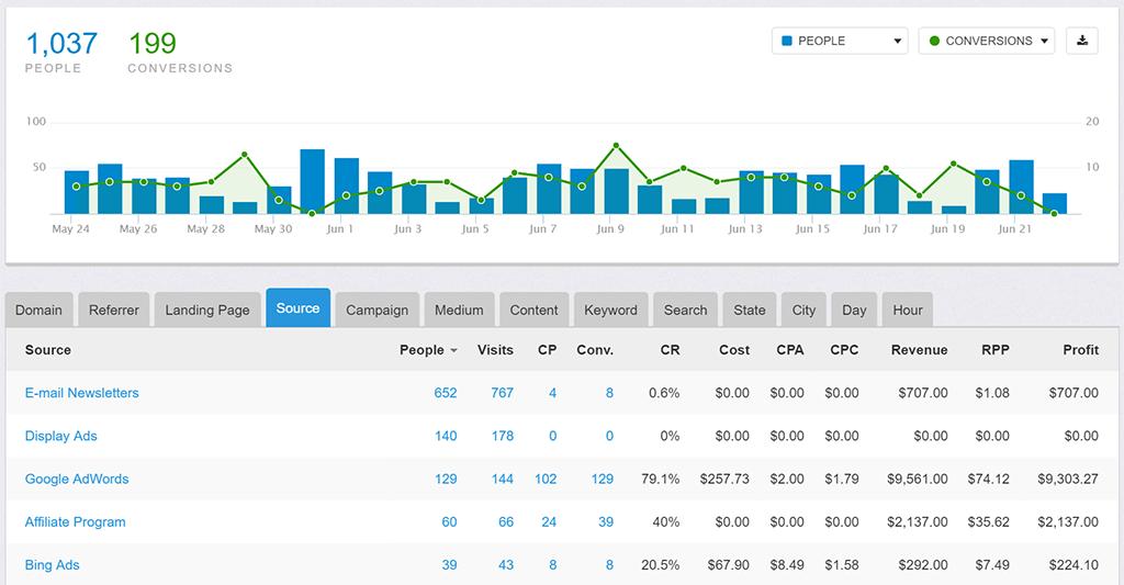 improvely Conversion Tracking & Optimization Tools