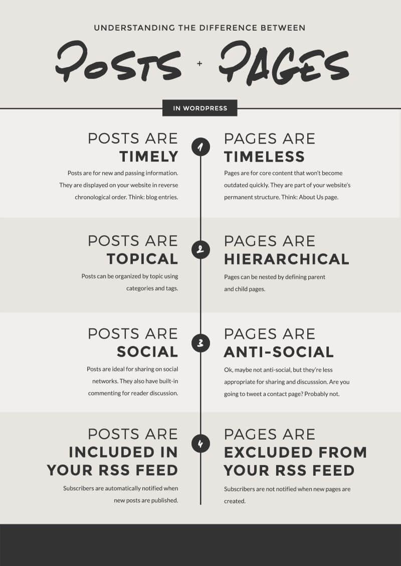 difference between post and page