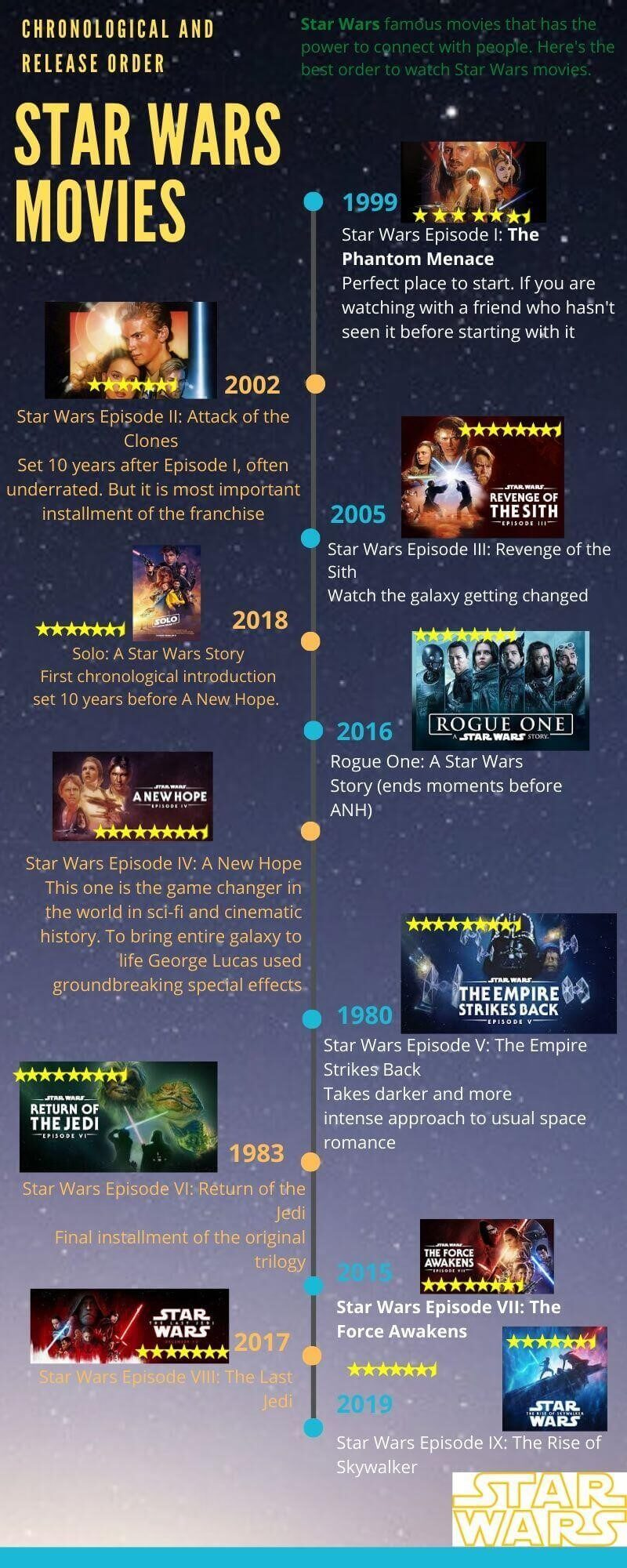 Chronological and Release Order of Star Wars Movies